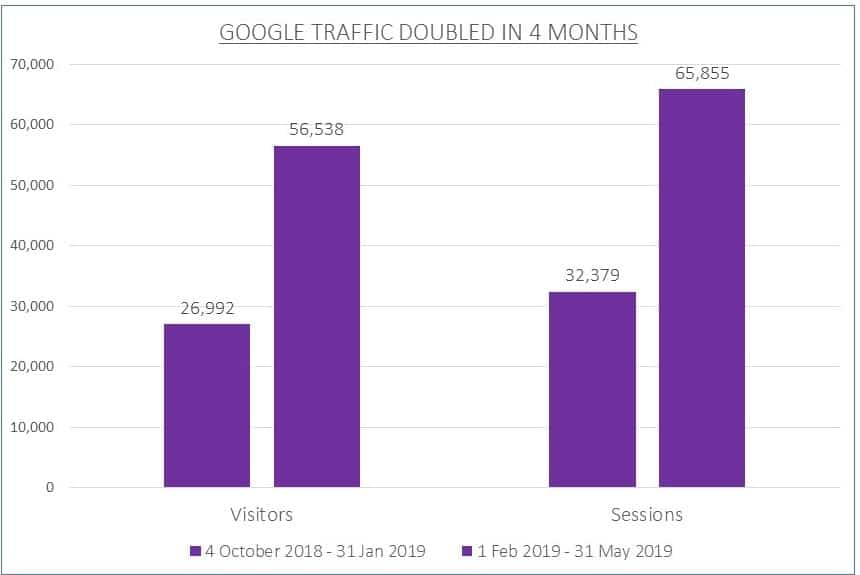 wirally organic traffic doubled in 4 months