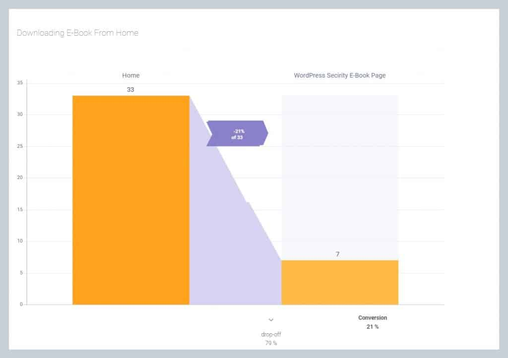 Funnels Report In Capturly