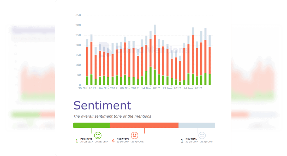 Reputation Management And Sentiment Analytics In Brandmentions